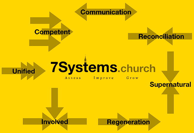 7 systems yellow